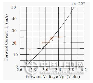 What are the effects of high ripple voltage on LED