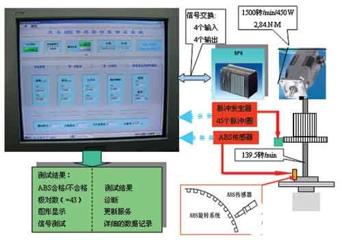 The design of ABS sensor function test system is realized by using pci-6220 acquisition card and LabVIEW software