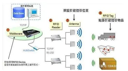 What is the basis and principle of Al RFID