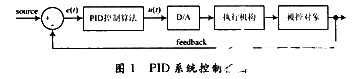 Design and simulation analysis of FPGA control system based on DSP Builder Design Tool
