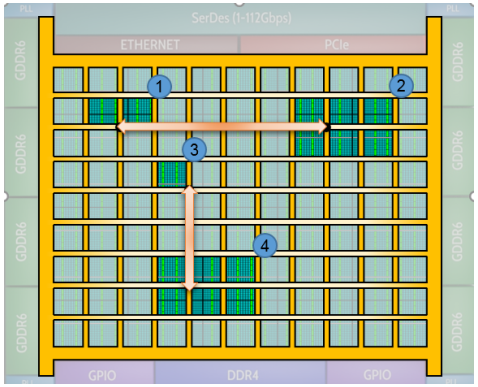 2D NOC can realize ultra-high bandwidth logic interconnection in FPGA