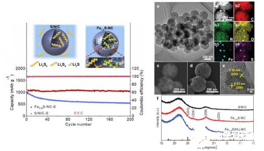 New research on electric vehicle battery, carbon nanospheres can improve the stability of charge discharge cycle
