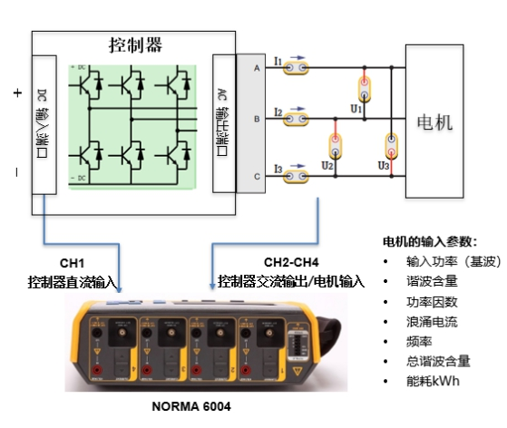 Application case of fluke electric vehicle drive system detection