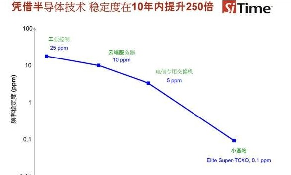 Introduction of test demonstration of temperature gradient produced by heating with hot air blower