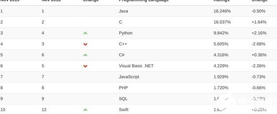 Why is java behind in programming skills this year?
