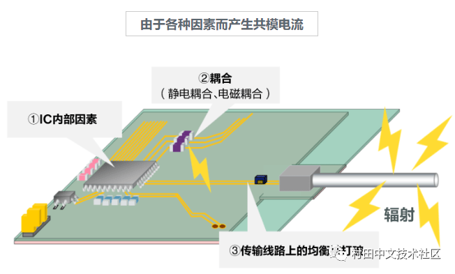 Noise reduction measures of vehicle Ethernet