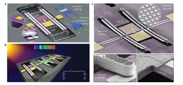 MEMS sensor technology revolution has just begun