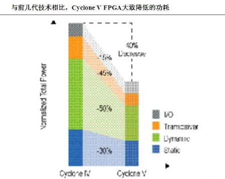 Altera cyclone V FPGA device can reduce the design system cost and power consumption