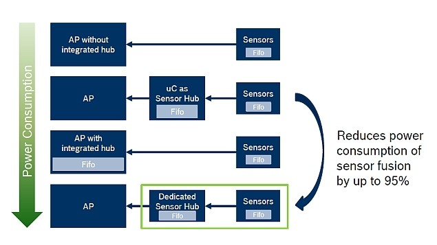 Multiple sensor hub solutions will coexist in the future