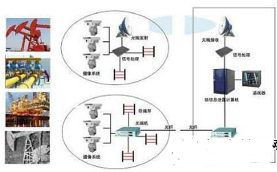 Composition, characteristics and application design of oil and gas pipeline night vision monitoring system