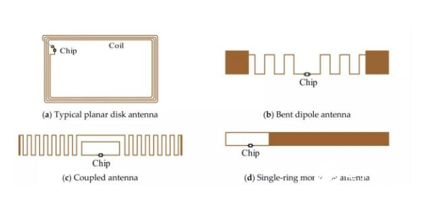 This paper discusses the application and development trend of RFID tag technology
