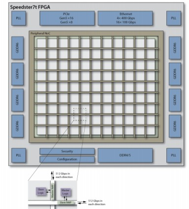 Memory speeds up the design by independent interface and logic verification