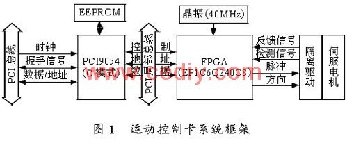Application scheme of motion control card based on FPGA ep1c6q240c8