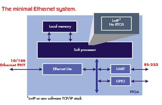 Typical 10 / 100 Ethernet system architecture