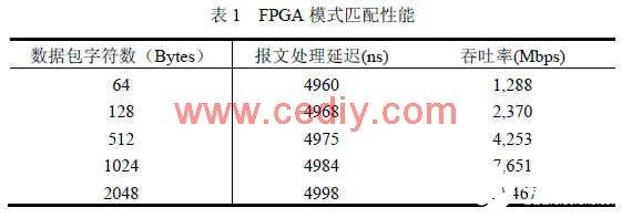 Design of hardware intrusion detection system based on FPGA