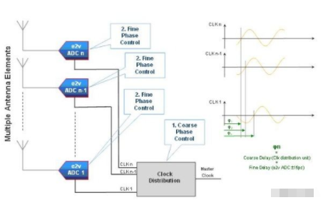 Select suitable high speed ADC products for high frequency applications