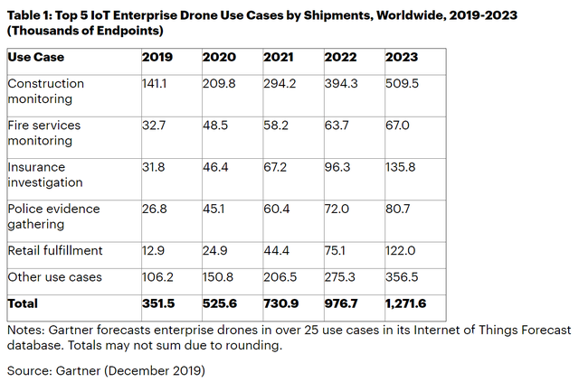 It is estimated that the global IOT UAV shipment will reach 1.3 million by 2023