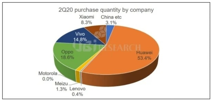 China has become the largest buyer of Q2 smartphone OLED display panel in 2020