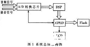 Using DSP chip c5402 and MPEG-2 compression coding to realize the design of monitoring system