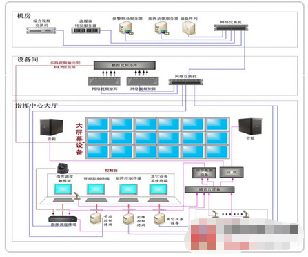 Application of vc3 integrated visual command and dispatch system in Campus