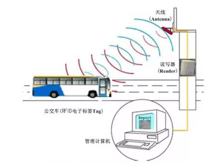 Management system of automatic bus stop announcer based on RFID