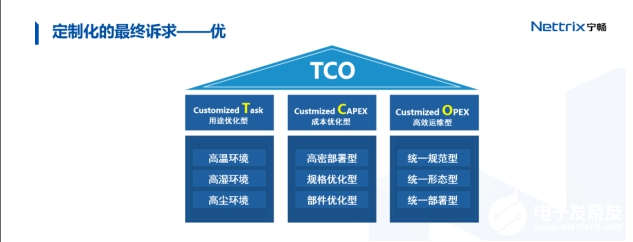 Ningchang AI server will appear in GTC summit, customization helps IDC convenient operation and maintenance