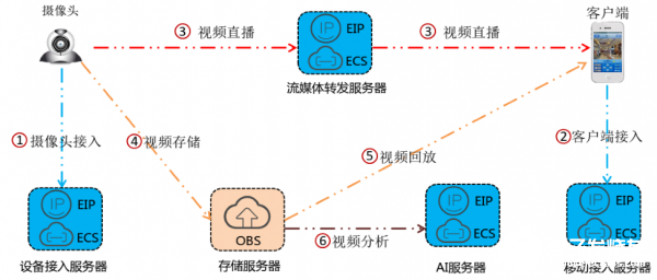 The function and application of Huawei cloud video monitoring system