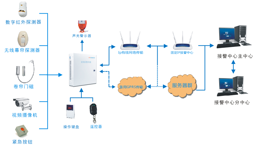 Function characteristics and application of video check network alarm system
