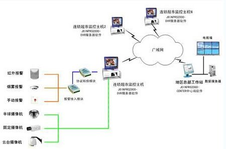Design of chain supermarket monitoring system based on Internet technology