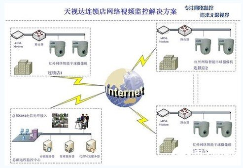 Function characteristics and construction application of network video monitoring system