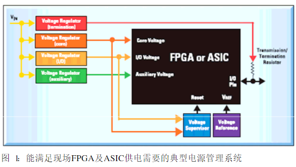 Power management of system application with FPGA chip