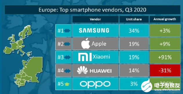 How to interpret the market pattern of smart hand in the future? The upsurge of Apple mobile phone is expected to drive the wave of 5g replacement