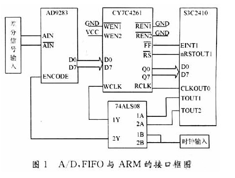 How to use FIFO memory to realize the interface design between a / D converter and arm