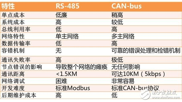 Definition and difference between CAN bus and RS485 bus