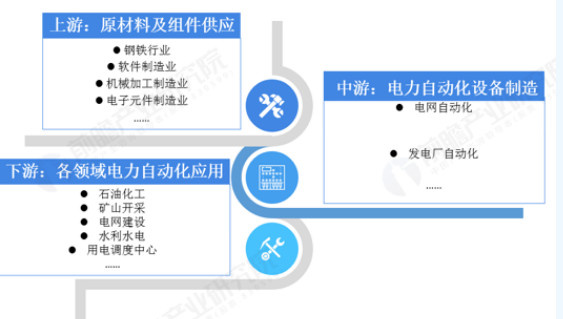 Panoramic prospect of China's power automation industry chain in 2019