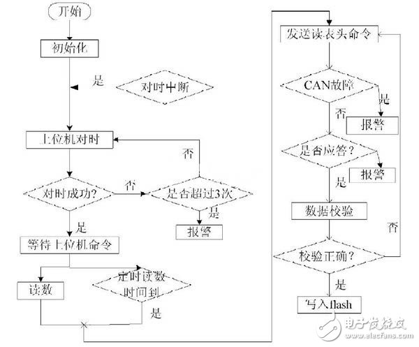 Concentrator design of remote meter reading system based on CAN bus