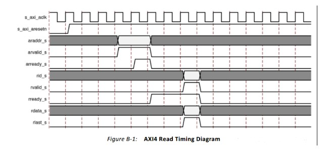Introduction of several timing of Axi bus protocol