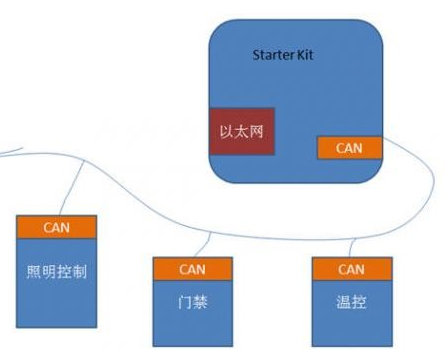 Design of CAN bus system based on Ethernet