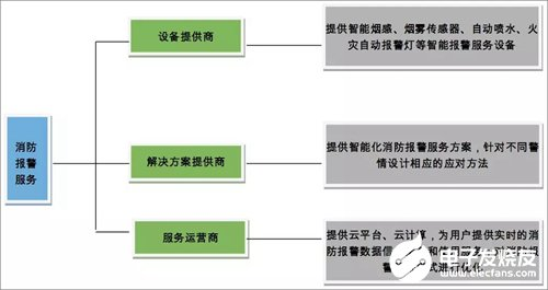 Application and Realization of new application of alarm service in fire protection field