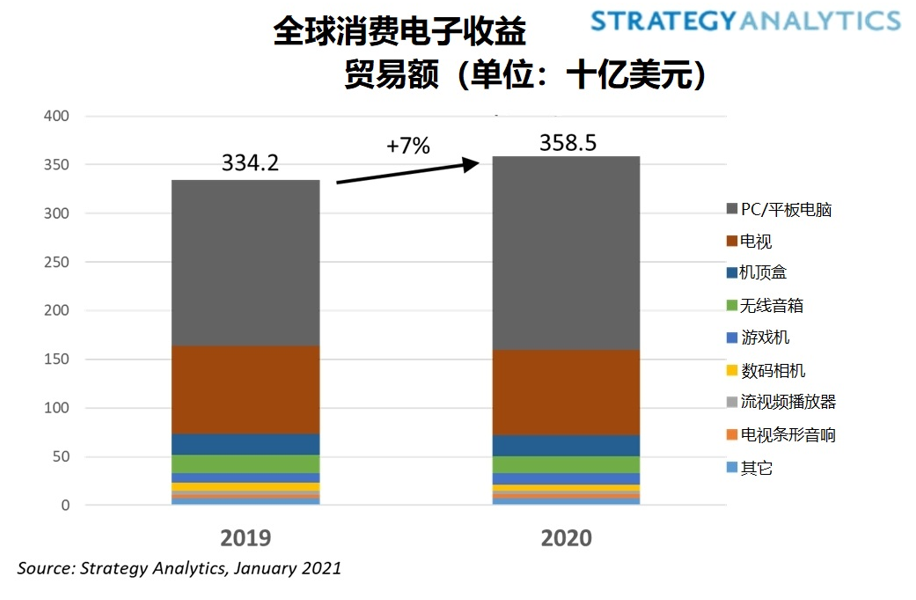 In 2020, the shipment volume of the global consumer electronics market increased, and the demand for home computers and tablets was strong