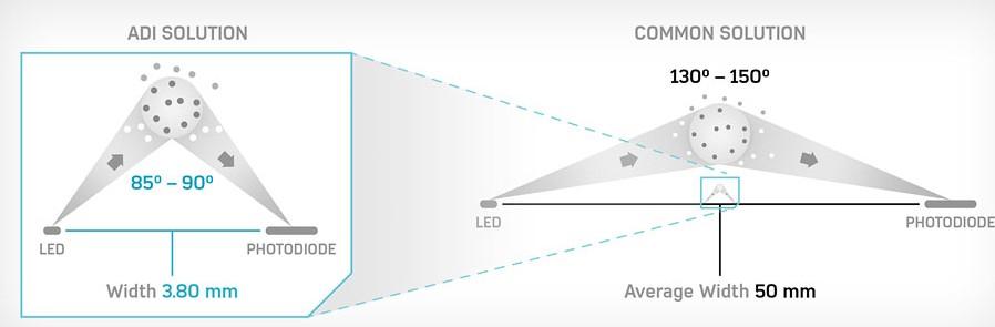 Design of infrared LED forward scattering system based on smoke detector