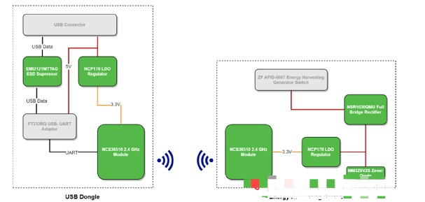 Controlling the rendering of smart home in strata PC application based on ncs36510