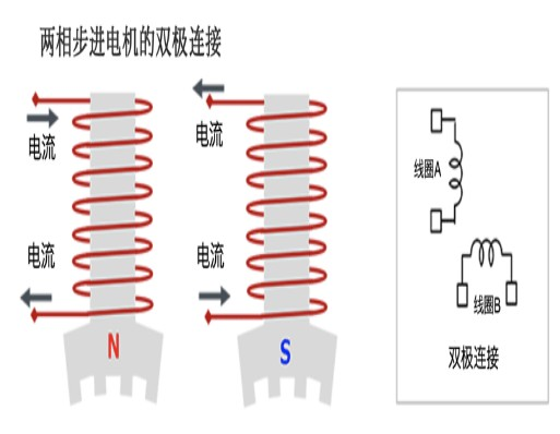 Bipolar connection and unipolar connection of two-phase stepping motor